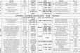 江西省宁都县教育文化园区245亩土地投资权项目