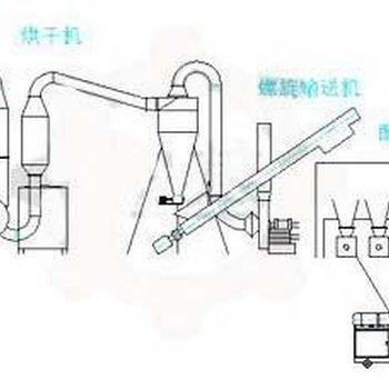 木炭机工艺流程图