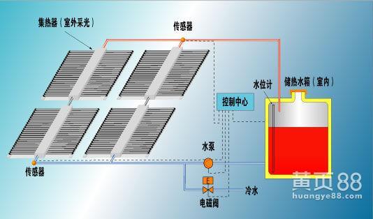 大连工地智能热水循环系统酒店大型热水工程安装